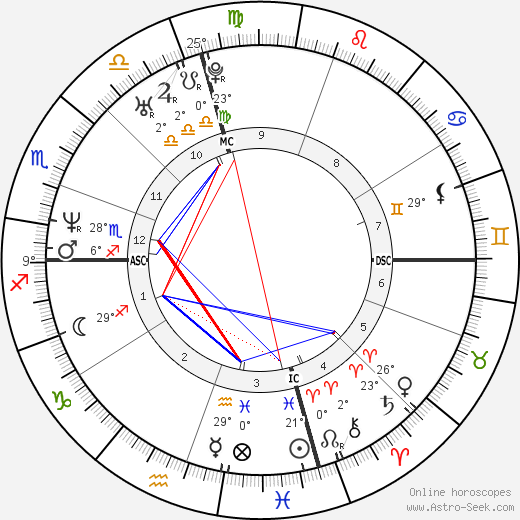 Beppe Fiorello birth chart, biography, wikipedia 2019, 2020