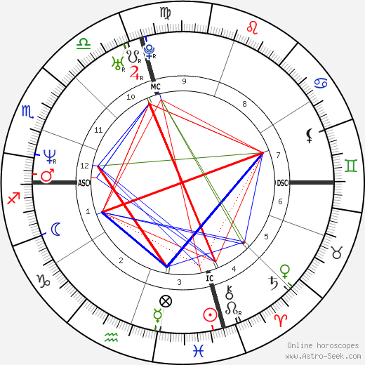 Beppe Fiorello birth chart, Beppe Fiorello astro natal horoscope, astrology