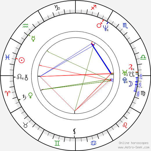 D. Harlan Cutshall birth chart, D. Harlan Cutshall astro natal horoscope, astrology