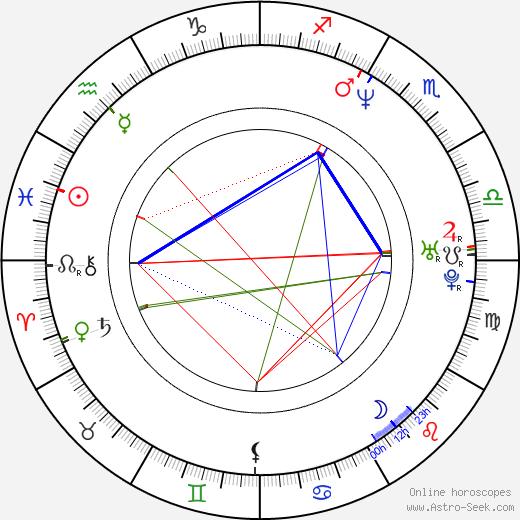 Dafydd Ieuan birth chart, Dafydd Ieuan astro natal horoscope, astrology