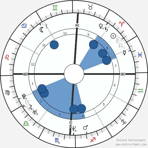 Dale Davis wikipedia, horoscope, astrology, instagram