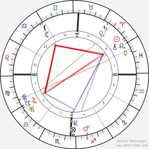 Dale Davis tema natale, oroscopo, Dale Davis oroscopi gratuiti, astrologia
