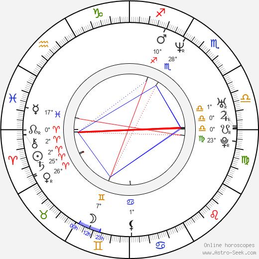 Dav Kaufman birth chart, biography, wikipedia 2020, 2021