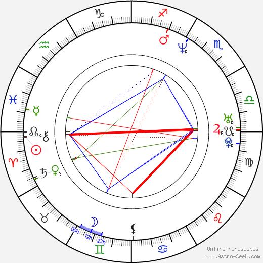 Dav Kaufman birth chart, Dav Kaufman astro natal horoscope, astrology