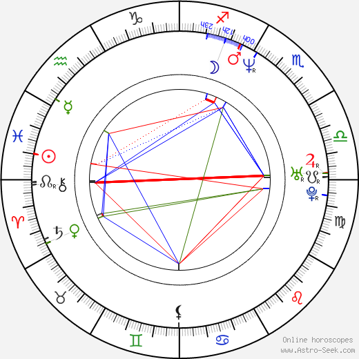 Dave Sheridan astro natal birth chart, Dave Sheridan horoscope, astrology