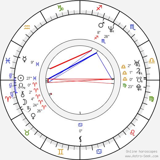 Dean Cochran birth chart, biography, wikipedia 2019, 2020