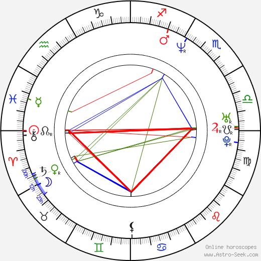Elliot M. Bour birth chart, Elliot M. Bour astro natal horoscope, astrology
