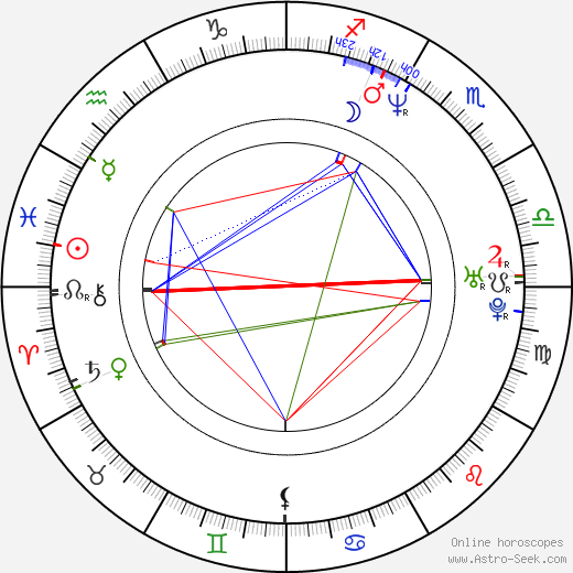 Franck Sforza birth chart, Franck Sforza astro natal horoscope, astrology