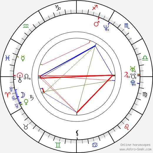 Gary Jules день рождения гороскоп, Gary Jules Натальная карта онлайн
