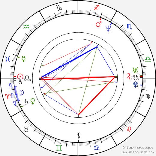 Goran Susljik tema natale, oroscopo, Goran Susljik oroscopi gratuiti, astrologia