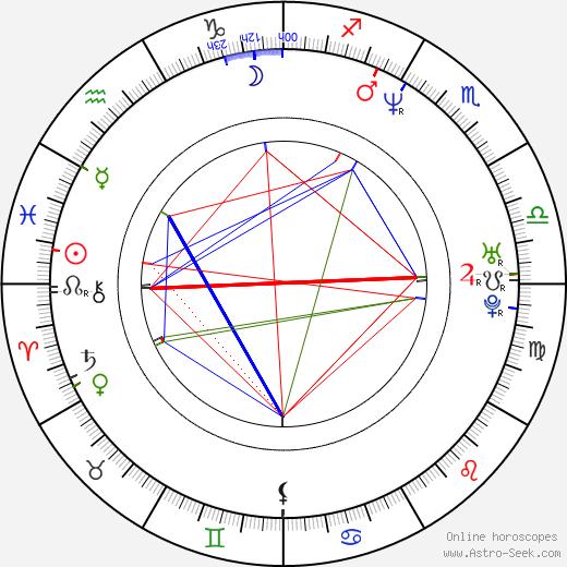 Грэм Коксон Graham Coxon день рождения гороскоп, Graham Coxon Натальная карта онлайн