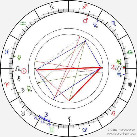 Gregor Bakovic день рождения гороскоп, Gregor Bakovic Натальная карта онлайн