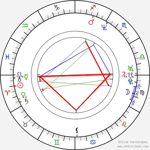 Hiroshi Kyono birth chart, Hiroshi Kyono astro natal horoscope, astrology