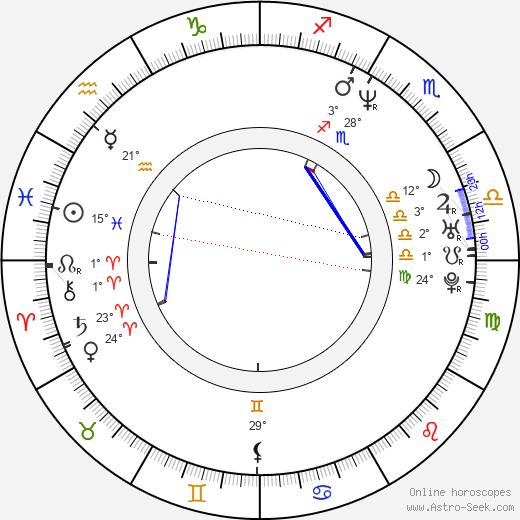 Ilinca Goia birth chart, biography, wikipedia 2020, 2021