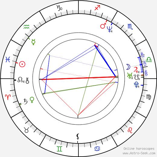 Ilinca Goia birth chart, Ilinca Goia astro natal horoscope, astrology
