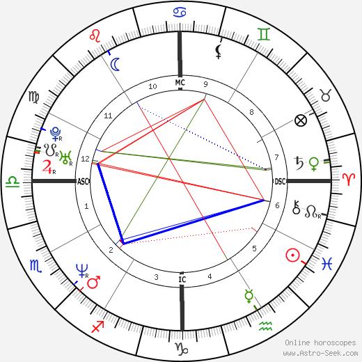 Javier Bardem tema natale, oroscopo, Javier Bardem oroscopi gratuiti, astrologia