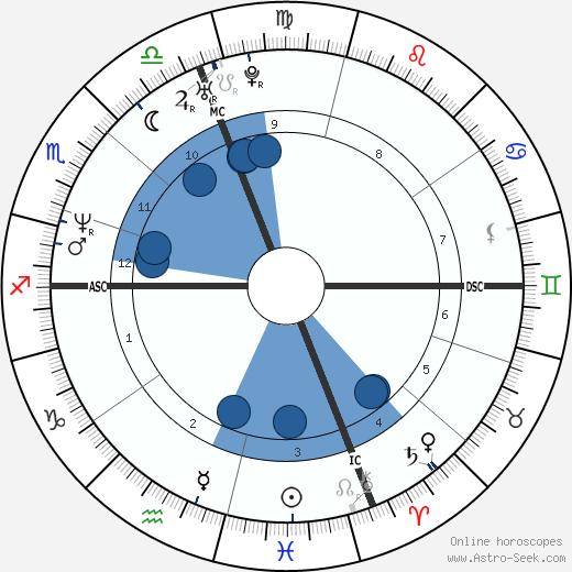 Joanne Presti wikipedia, horoscope, astrology, instagram