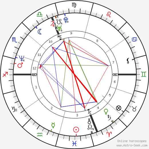 Joanne Presti tema natale, oroscopo, Joanne Presti oroscopi gratuiti, astrologia