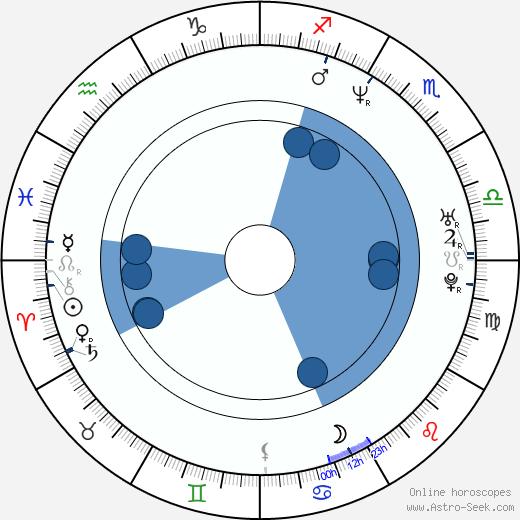 Kevin Corrigan wikipedia, horoscope, astrology, instagram