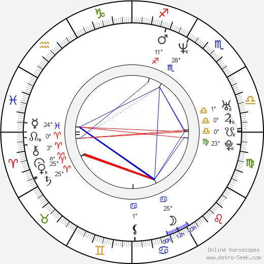 Kevin Corrigan birth chart, biography, wikipedia 2019, 2020