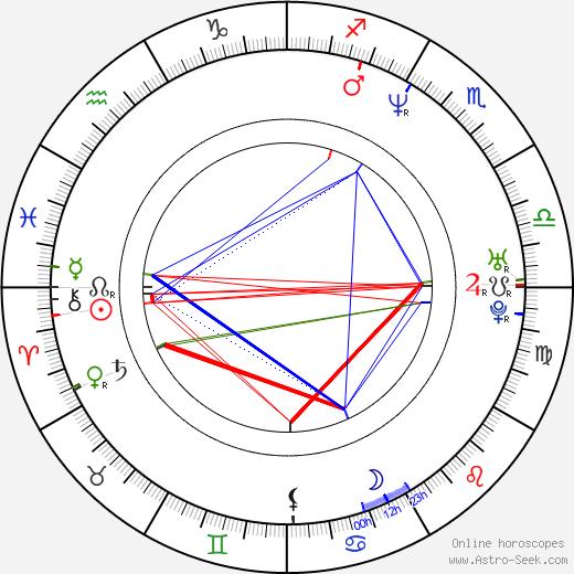 Kevin Corrigan astro natal birth chart, Kevin Corrigan horoscope, astrology