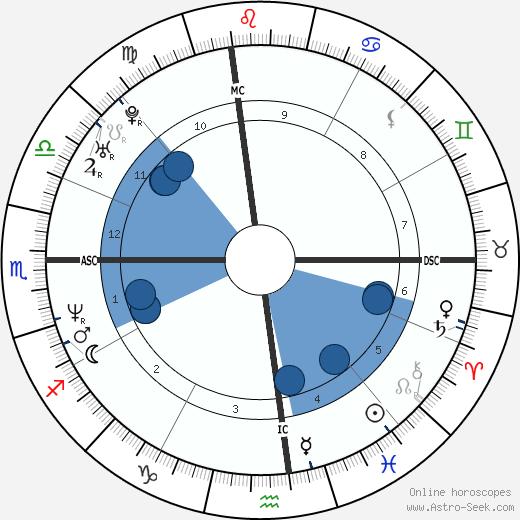 Kimberly Guilfoyle wikipedia, horoscope, astrology, instagram