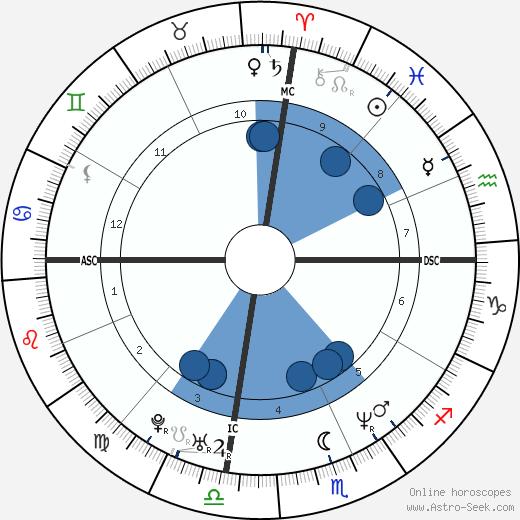 Lisa Andersen wikipedia, horoscope, astrology, instagram