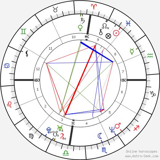 Lisa Andersen день рождения гороскоп, Lisa Andersen Натальная карта онлайн