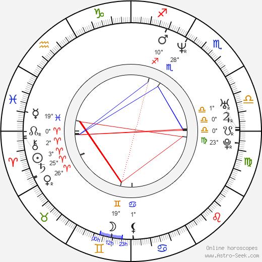 Lisa Arrindell Anderson birth chart, biography, wikipedia 2018, 2019