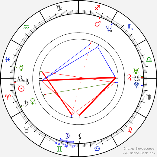 Lisa Arrindell Anderson astro natal birth chart, Lisa Arrindell Anderson horoscope, astrology