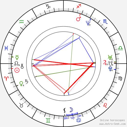 Махсун Кырмызыгюль Mahsun Kirmizigül день рождения гороскоп, Mahsun Kirmizigül Натальная карта онлайн