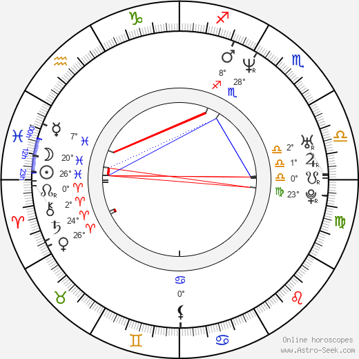 Mathew St. Patrick birth chart, biography, wikipedia 2019, 2020