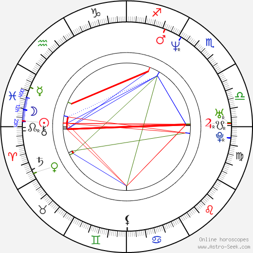 Mathew St. Patrick birth chart, Mathew St. Patrick astro natal horoscope, astrology