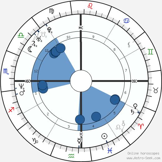 MC Solaar wikipedia, horoscope, astrology, instagram