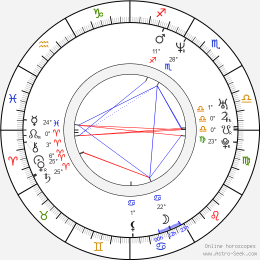 Mickey Hardt birth chart, biography, wikipedia 2020, 2021