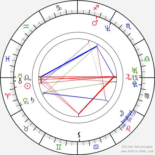Mike J. Regan birth chart, Mike J. Regan astro natal horoscope, astrology