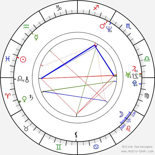 Mikhail Porechenkov astro natal birth chart, Mikhail Porechenkov horoscope, astrology