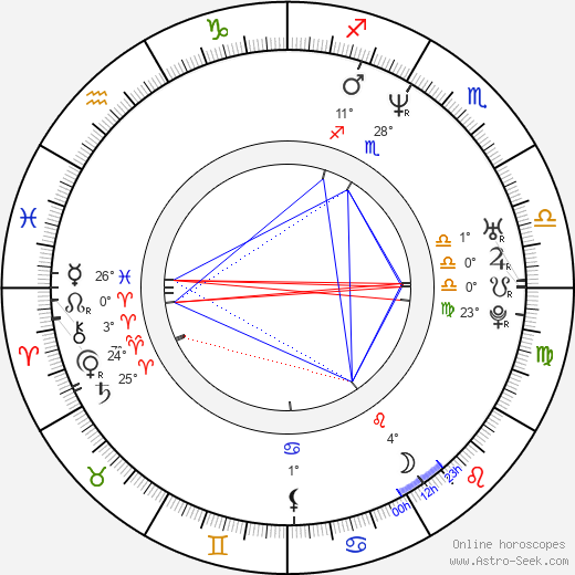 Nazan Kirilmis birth chart, biography, wikipedia 2020, 2021