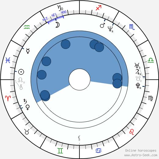 Osunlade wikipedia, horoscope, astrology, instagram