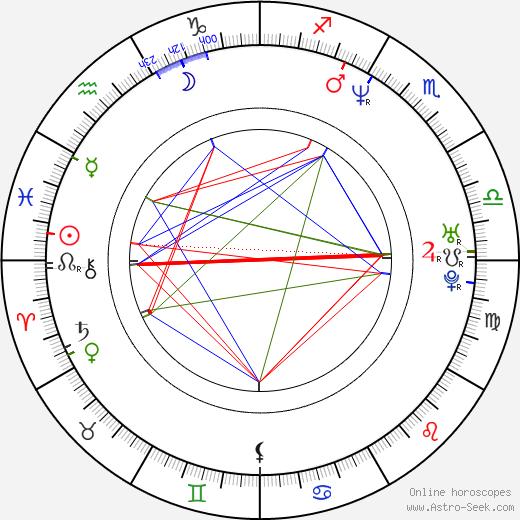 Osunlade birth chart, Osunlade astro natal horoscope, astrology