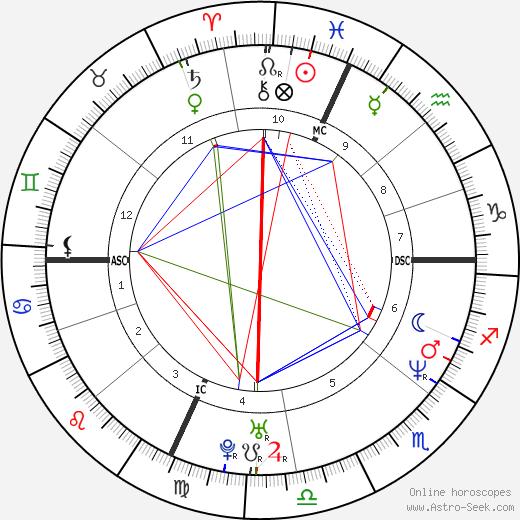 Пэйджет Брюстер Paget Brewster день рождения гороскоп, Paget Brewster Натальная карта онлайн