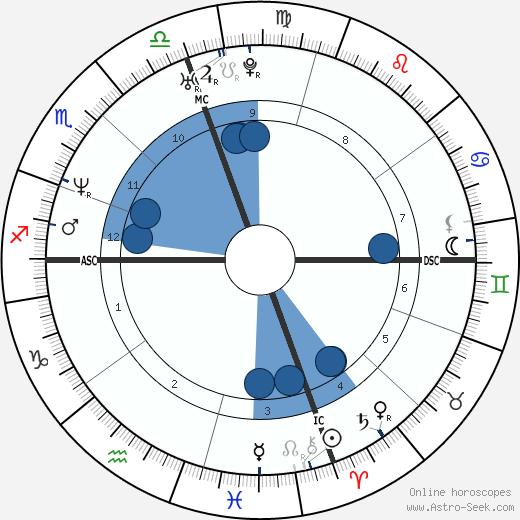 Paul Menhart wikipedia, horoscope, astrology, instagram