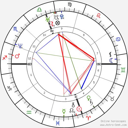 Paul Menhart tema natale, oroscopo, Paul Menhart oroscopi gratuiti, astrologia