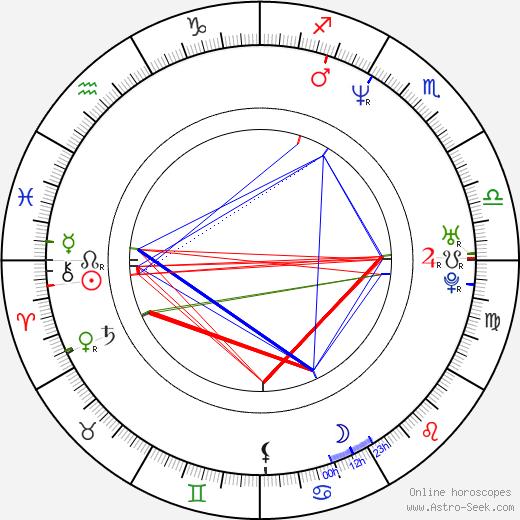 Поли Перретт Pauley Perrette день рождения гороскоп, Pauley Perrette Натальная карта онлайн