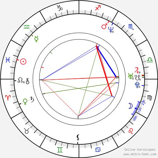 Rainer Sarnet birth chart, Rainer Sarnet astro natal horoscope, astrology
