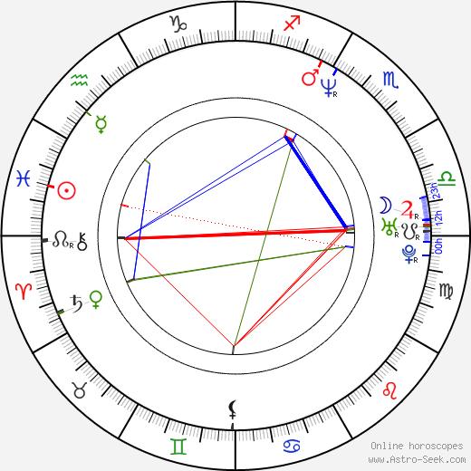 Rena Riffel birth chart, Rena Riffel astro natal horoscope, astrology