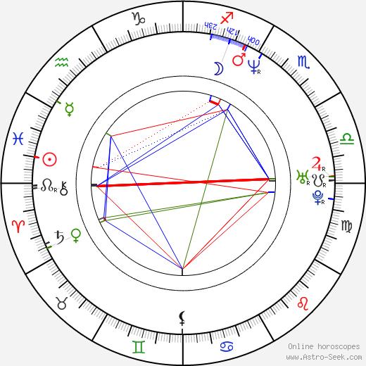 Rick Segall birth chart, Rick Segall astro natal horoscope, astrology