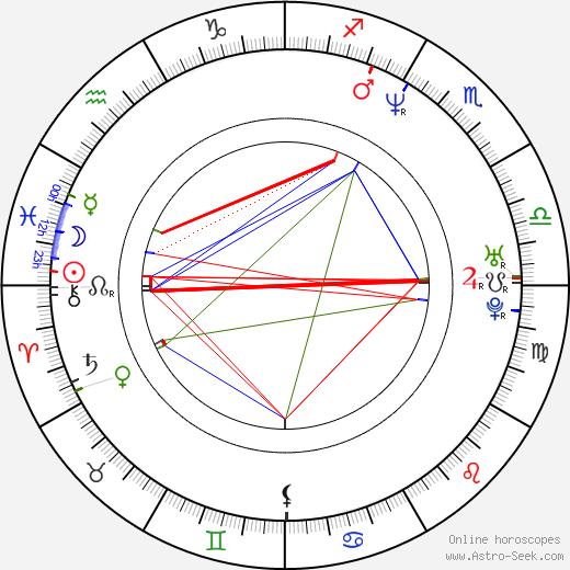 Sara Hirvelä birth chart, Sara Hirvelä astro natal horoscope, astrology