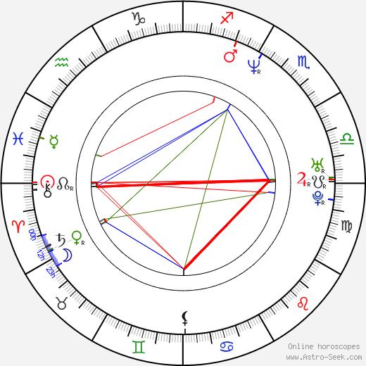 Simon Busuttil birth chart, Simon Busuttil astro natal horoscope, astrology