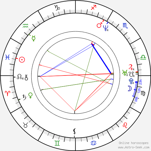 Stina Nordenstam birth chart, Stina Nordenstam astro natal horoscope, astrology